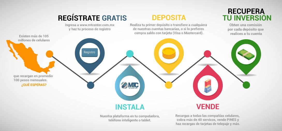 En México existen más de 105 millones de líneas celulares que cargan en promedio 100 pesos al mes, esto representa un mercado de más de 10 billones de pesos mensuales. ¿Qué estás esperando para ofrecer recargas electrónicas en tu negocio?